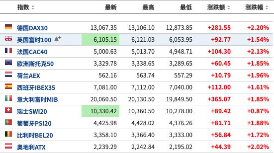 美国股票三大股指期货交易、欧州关键股票指数全程暴涨
