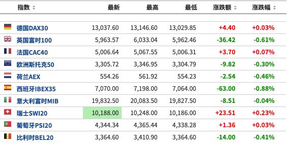 美股盘前:三大期指微涨,蔚来汽车跌逾7.5%;苹果、特斯拉今日拆股生效