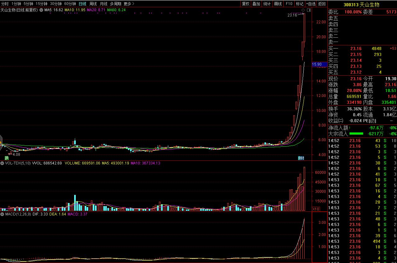 《【摩登2品牌】天山生物尾盘再度涨20%,录得9连板》