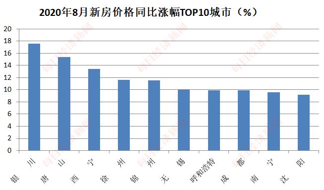 8月70城房价依然高位运行:惠州领涨新房价格 广州二手房价涨幅居首