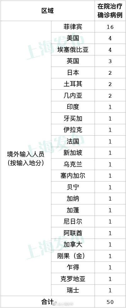 《【摩登2在线平台】刚刚通报!上海新增境外输入确诊1例,致41人隔离,轨迹详情公布》