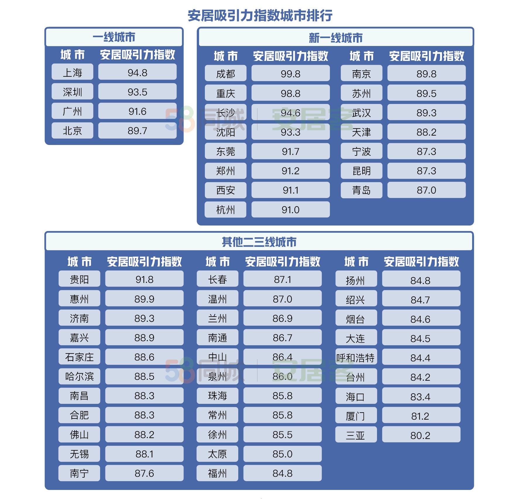 """城市人才安居吸引力""""比拼"""":成都高居首位,重庆找房热度最高,长沙买房压力最小"""