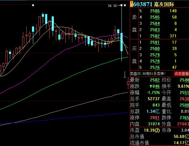 """《【摩登2代理平台】3天股价大跌近20%,市值蒸发超12亿元,有投资者表示""""我被杀猪了""""!公司回应来了》"""