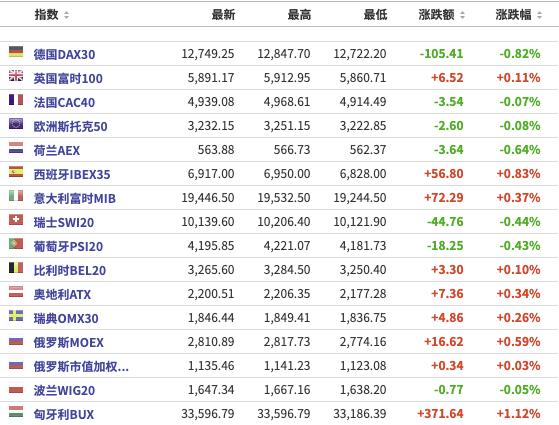 美股盘前:三大期指小幅反弹,罗技美股一度涨超22%;国泰航空将裁员6000人