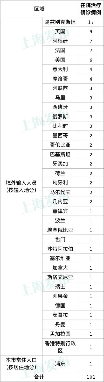 《【摩登2公司】刚刚通报!上海新增1例本地确诊病例、4例境外输入病例,轨迹详情公布》