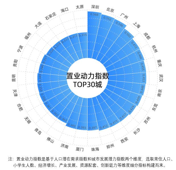贝壳研究院发布置业动力指数榜单