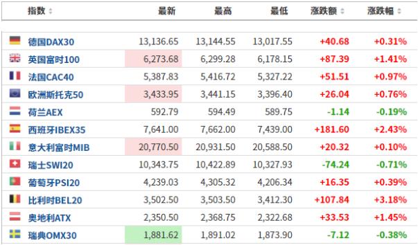 美股盘前:三大期指涨跌不一,纳指期货一度跌超2%;关注苹果线上新品发布会