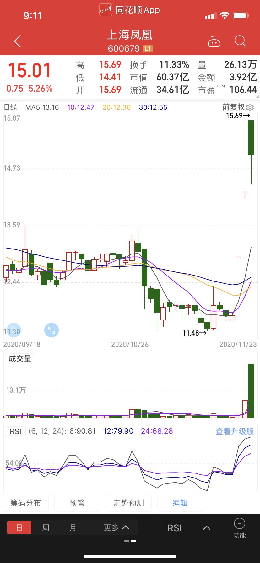 股票价格持续三个交易日总计上涨幅超20%