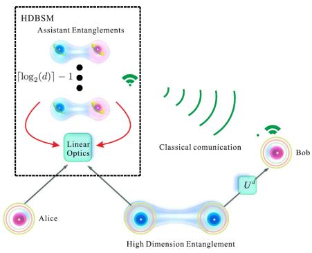 李传锋柳必恒研究组利用六光量子系统软件完成高维量子隐形传态