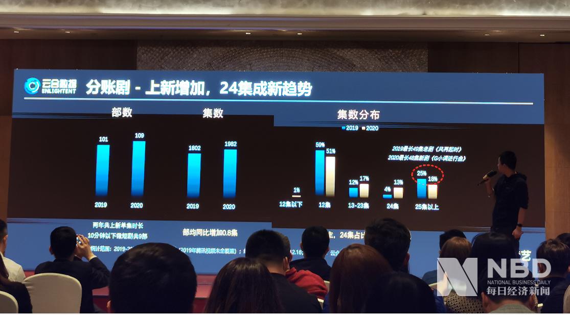 投资回报率高达300%,主要观众为女性交代戏剧|  Everyjing.com