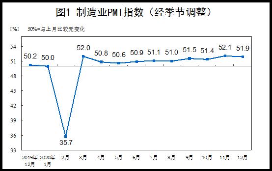 《【超越平台官网】12月PMI为51.9%,连续10个月处于荣枯线上,这两个关键指数显示产需两端继续改善》