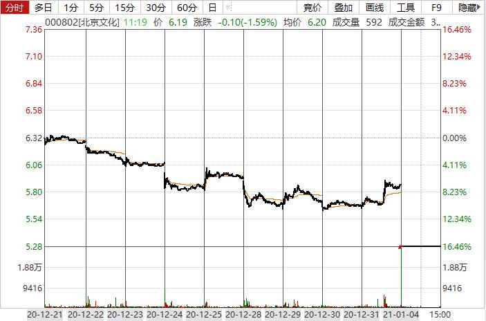 《【摩登2品牌】超15万股民踩雷!A股新年开门红,这些股却遭暴击……》