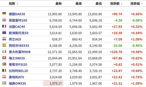 美股盘前:三大期指齐走高,百世集团一度涨超32%;特斯拉Model 3标续版起售价在德国降价3000欧元