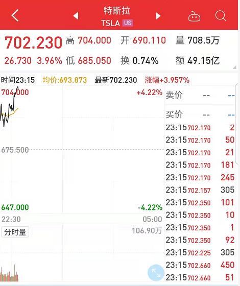 美股猖狂反弹!道指涨超600点 ,特斯拉股价重回700美元,比特币涨8%站