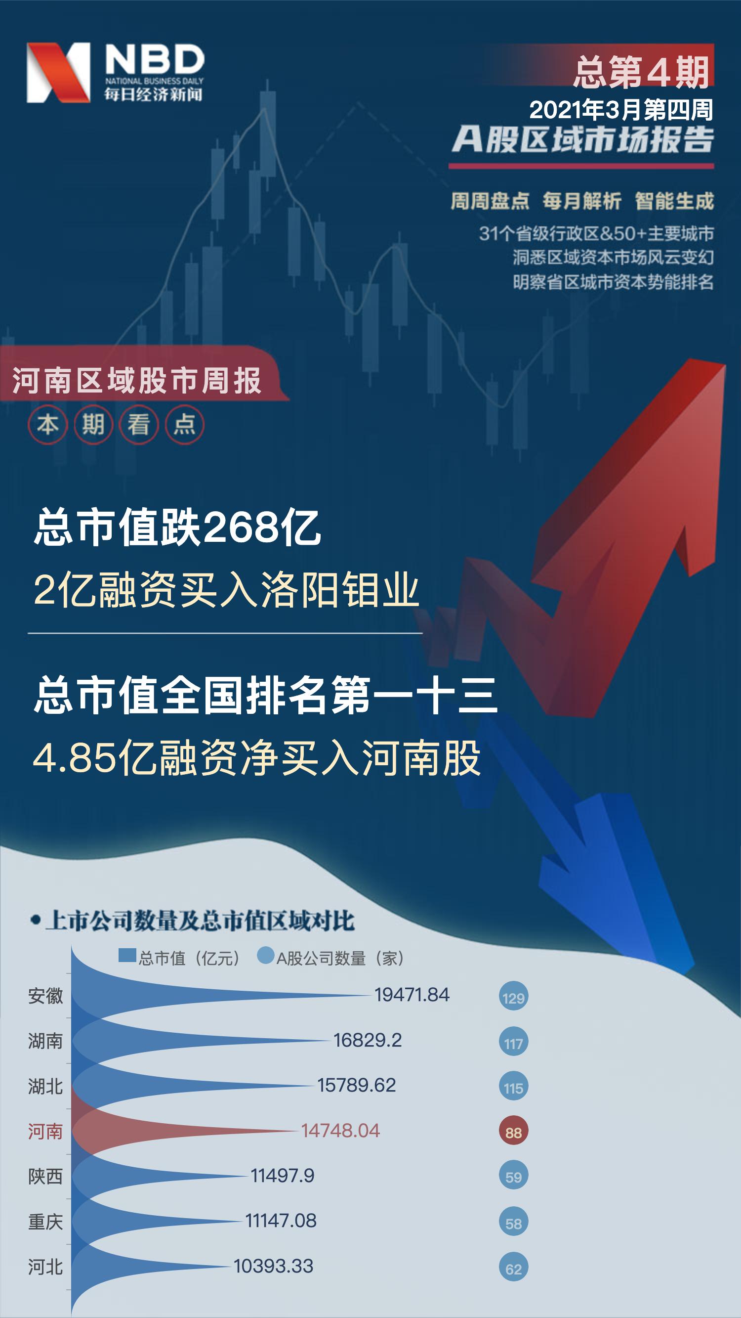 河南区域股市周报:总市值跌268