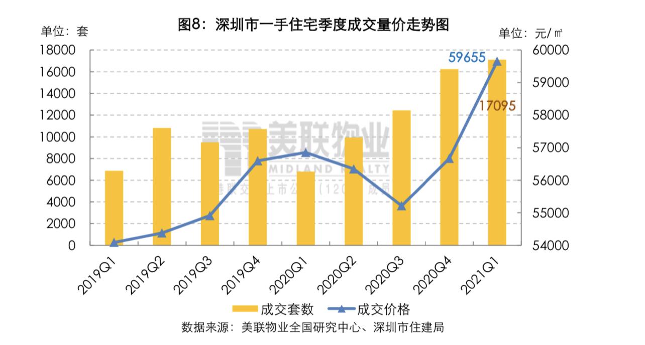 深圳一季度新房成交达近11年同期最高,写字楼吸纳量创历年首季新高