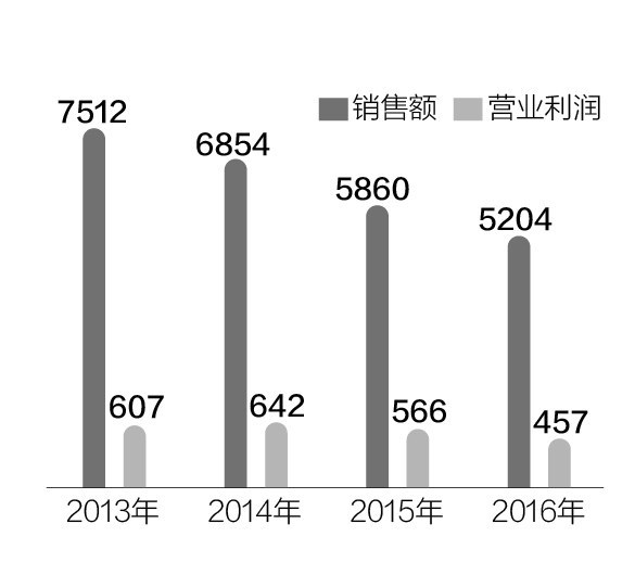 每日经济新闻记者 陈鹏丽 每日经济新闻编辑 赵 桥