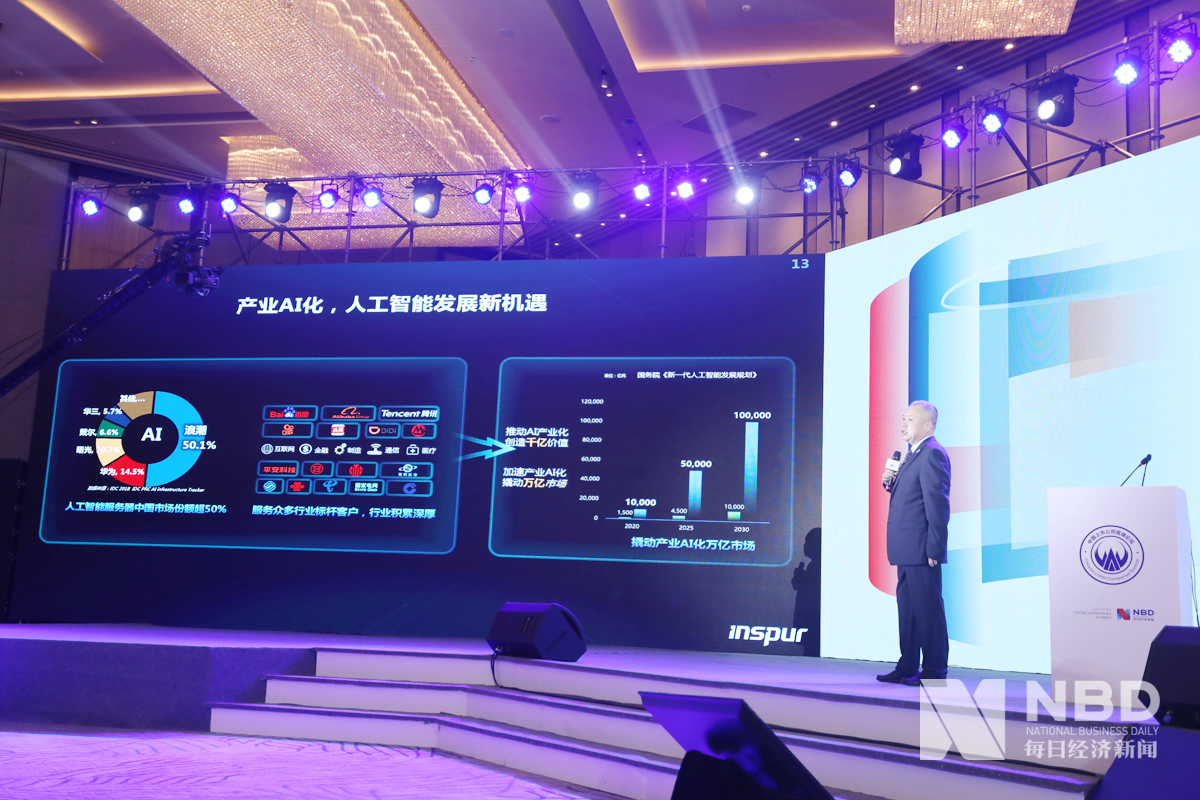 浪潮信息董事长张磊在发表演讲时说,各行各业对计算机算力的需求都在增加。去年,中国人工智能算力投资行业分布中,互联网居于首位,占比达到62%。
