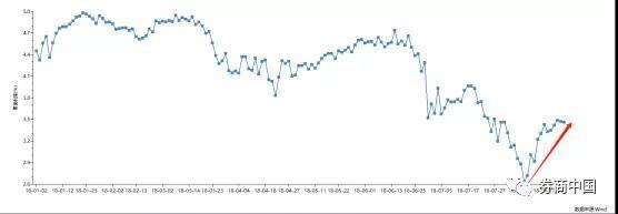 央行新信号!公开市场利率抬升10个基点,这是利率明显上行姿态